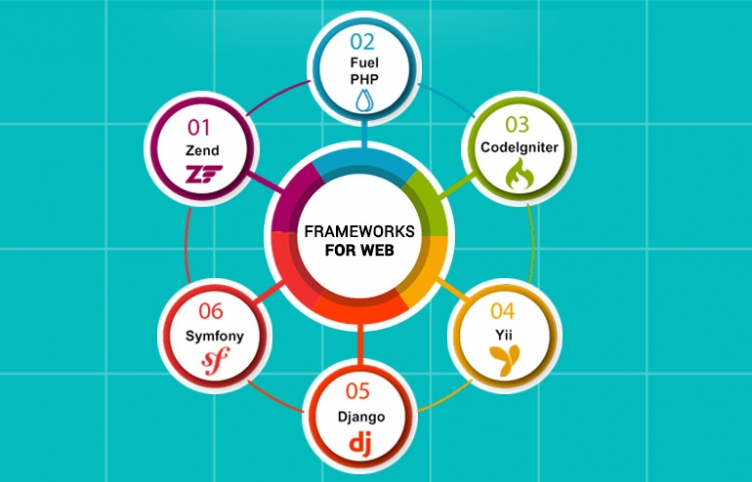 COMPLETE LIST OF BEST FRAMEWORKS FOR WEB APPLICATION PREFERRED BY THE WEB DEVELOPERS